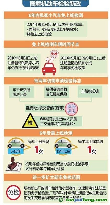 2.2016年汽车年审新规定 3.2017年车辆年检最新规定 4.
