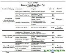 加州公布2014-2015财年碳排放权拍卖收入和支出预算