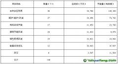 山东省2014年上半年合同能源管理项目行业分布情况