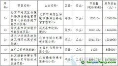 北京市2013年用能单位节能技改工程第一批获得节能量奖励资金项目公示