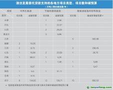中国清洁发展机制基金有偿使用项目减排温室气体情况