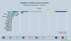 中国CDM项目签发最新进展(截至2014年8月31日)【获得CERs签发的CDM项目】
