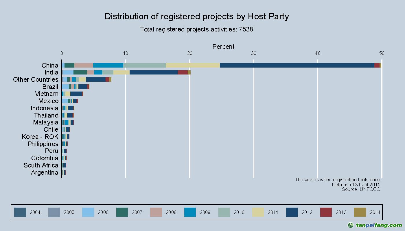 中国CDM项目注册最新进展(截至2014年8月31日)【EB披露我国CDM注册项目3762项】