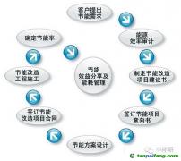 企业节能项目开发流程【图】