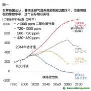 """全球""""碳预算""""最多只够用30年"""