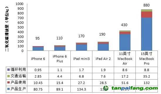 苹果公司碳排放分析图片 34406 549x320
