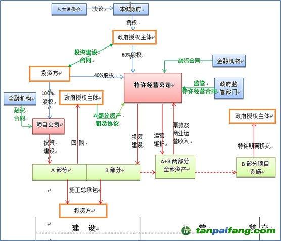 一个案例告诉你如何设计PPP融资交易结构