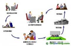 合同能源管理的业务示意图