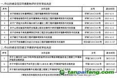 环境保护部关于2015年6月1日~2015年6月15日作出的 建设项目环境影响评价文件审批决定和建设项目竣工环境保护验收