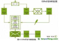 企业如何进行CERs项目开发?