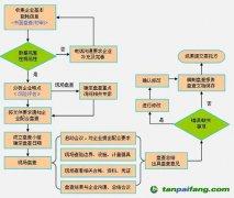 企业碳排放盘查流程_企业碳排放盘查
