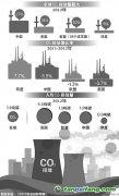 中国科学家积极追踪碳足迹