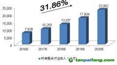 未来五年 环保服务行业发展方向及投资规模预测