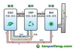VOCs排放企业的绿色制造
