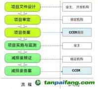 CCER项目开发流程