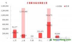 深粤配额大幅上涨 CCER成交集中沪粤【碳市场周报】