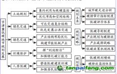 京津冀协同发展视角下低碳城市发展规划及路径