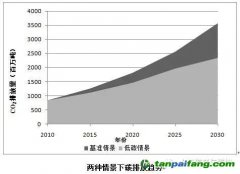陆运交通碳排放增长不可忽视