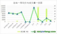 碳市交易持续低迷 重庆交易3.32元/吨成交【碳市场周报】