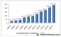 2016-2022年中国环境监测市场深度分析及发展前景报告