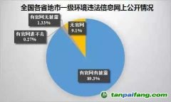 环境违法信息公开报告:省级满分,县区级或不足40分