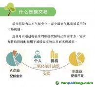 图解:碳排放权交易全流程
