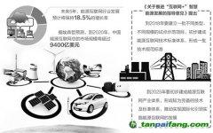 """能源互联网产业有望""""井喷""""式发展"""