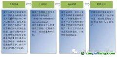 2016年度广东省碳排放配额有偿发放(第一次)公告