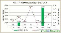 国内外碳交易市场行情数据汇总分析(9,12-9,16)