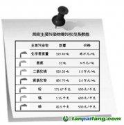 湖南修订排污权交易政府指导价格