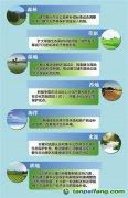 河北生态补偿覆盖七大领域