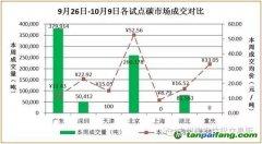 2016年9月26日-2016年10月09日国内外碳市场分析