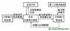 中国碳交易试点地区控排企业履约流程解析