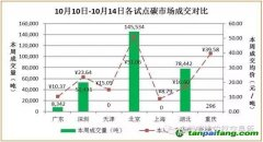 国内外碳市场行情数据汇总分析[2016年10月10日-10月14日]
