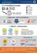 IEA:2015年全球能源投资下降8% 这意味着什么