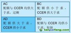 评论:CCER价格与配额价格的关系