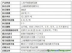 上海碳配额远期中央对手清算业务仿真规则【全文】