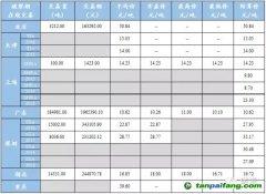中国碳交易最新数据行情汇总
