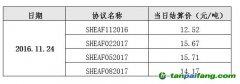 上海碳配额远期仿真运行2016年11月24日结算价格