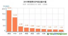 联合国统计司:2015年全球GDP分国别排行榜
