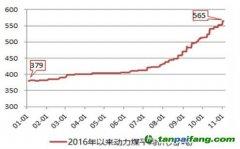2016年中国碳排放交易市场规模分析