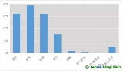 中国的排放交易与电力调度