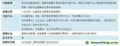 2016年上海、广东、湖北和福建碳排放配额发放政策比较