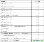 上海环境能源交易所国家核证自愿减排项目命名规则