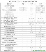 """《江西省""""十三五""""循环经济发展专项规划》(送审稿)"""