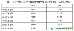 中国到底有多少种电网排放因子?