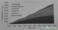 韩曙东、王庶、刘亮、王家宇:碳市场构建要素系列之CCER路在何方