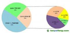 碳资产托管及其市场需求分析