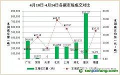 国内外碳排放权交易市场数据汇总分析【2017.4.10-2017.4.14】