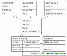 欧盟与中国CCER注册登记簿系统简介